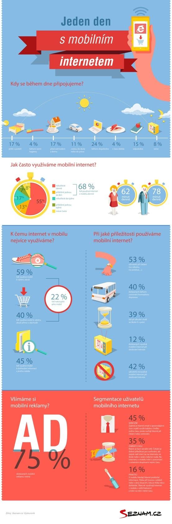 Jak lidé používají mobilní zařízení? #infographics #mobile #internet