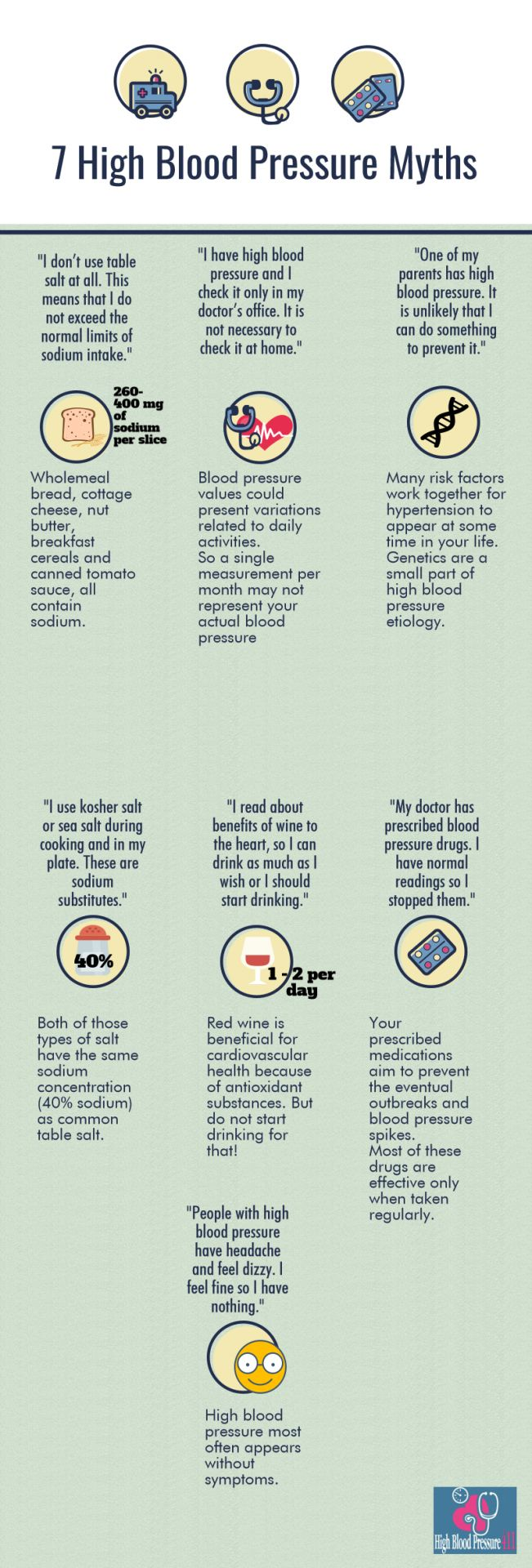 High Blood Pressure Myths