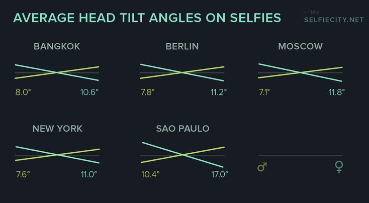 Average head tilt on selfies, per city and gender  http://selfiecity.net