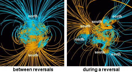 Supercomputer models of Earth's magnetic field. On the left is a normal dipolar magnetic field. On the right is the sort of complicated magnetic field Earth has leading up to a reversal.<br />