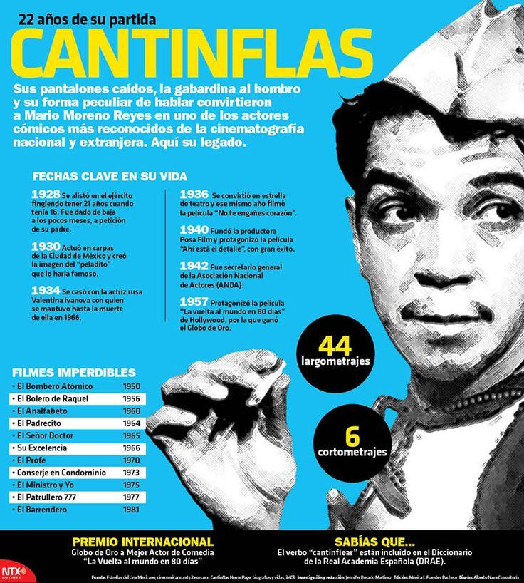 A 22 años de su partida, #HoyRecordamos a Cantinflas.  #Infografia