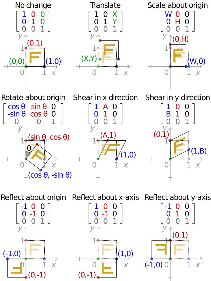 reflection of the matrix How to reflect an object on grid lines, using a compass or ruler, on the coordinate plane, using transformation matrix, how to construct a line of reflection.