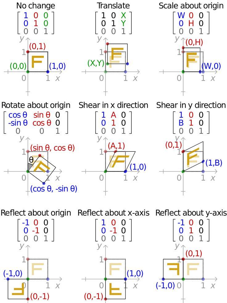 2d affine transformation matrix