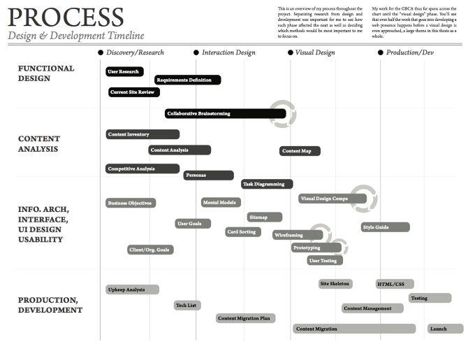 16 best Project Management Funnies images on Pinterest