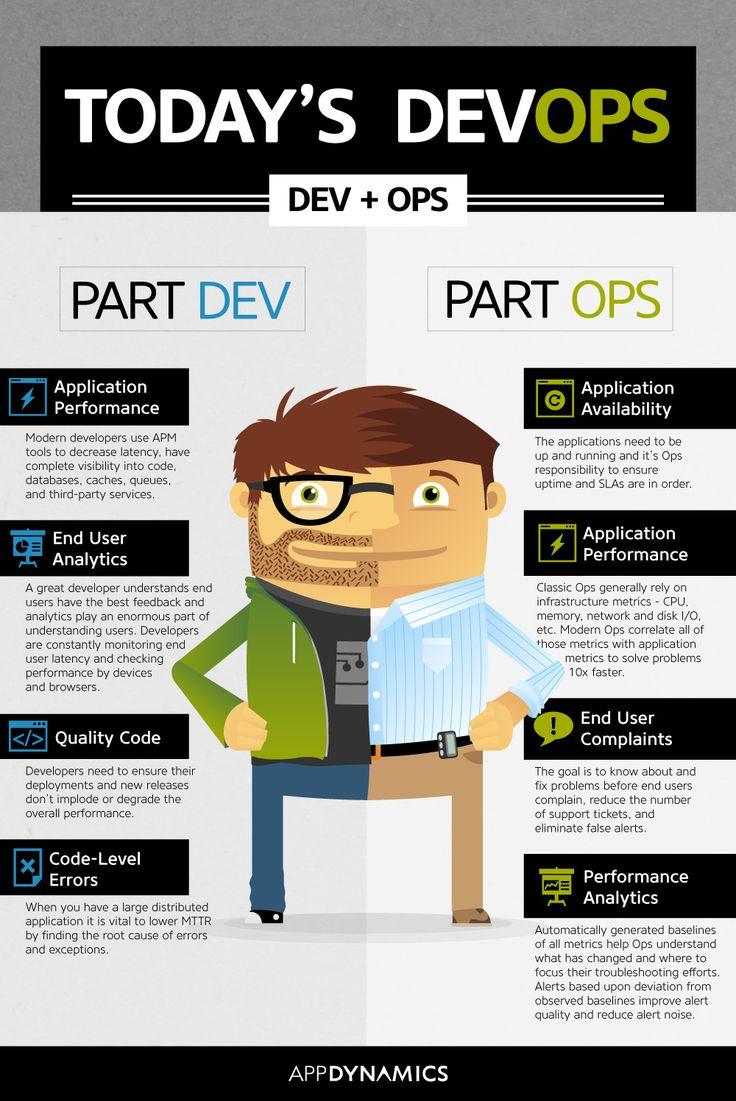 56 best IT ~ Application Performance Management images on Pinterest ...