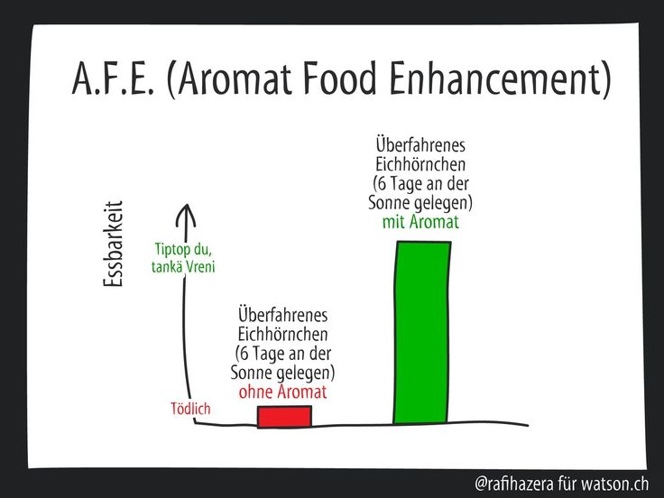Aromat Food Enhancement