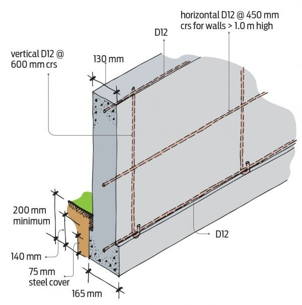 Figure 1 Reinforcing For In Situ Concrete Foundation Wall For Single Storey Building Foundation Concrete Wall