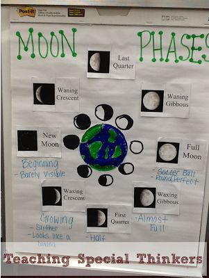 Teaching Special Thinkers: Solar System: Moon Phases