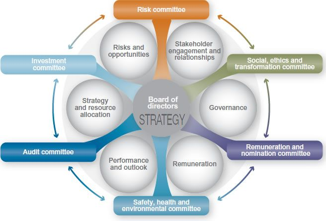 The governance structure of Aveng Group