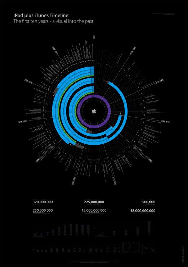information Architecture - iPod plus iTunes Timeline by Filip Chudzinski, via Behance