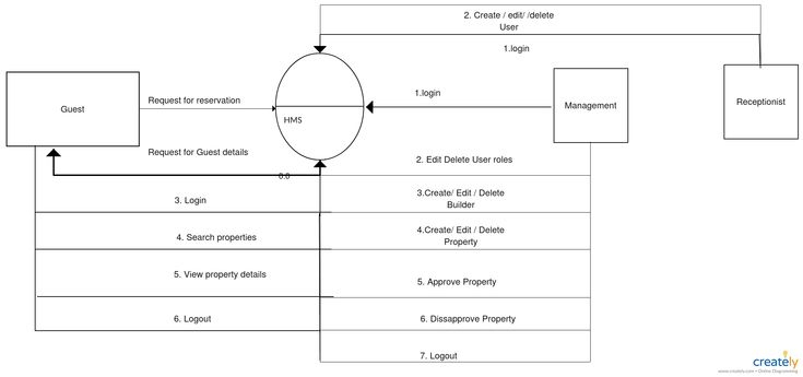hms data flow diagram dfd Data flow diagram a data flow diagram (dfd) illustrates how data is processed by a system in terms of inputs and outputs as its name indicates its focus is on the flow of information, where data comes from, where it goes and how it gets stored.