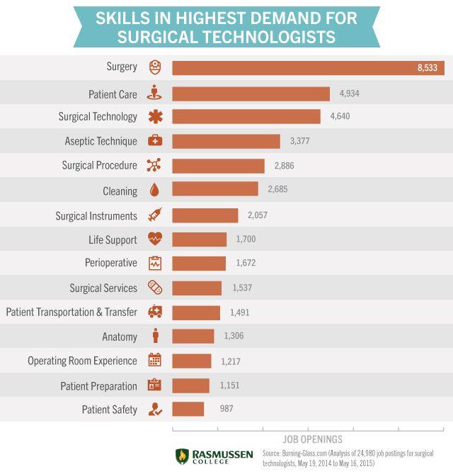 surgical technologist job description - Ozilalmanoof - surgical tech job description