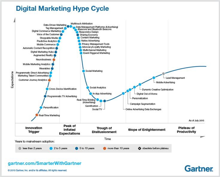 Use this roadmap to identify areas of investment in emerging technologies.