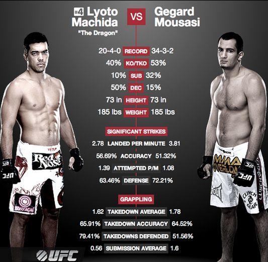 UFC FN: Lyoto Machida vs Gegard Mousasi