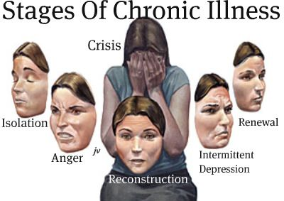 Chronic shock syndrome