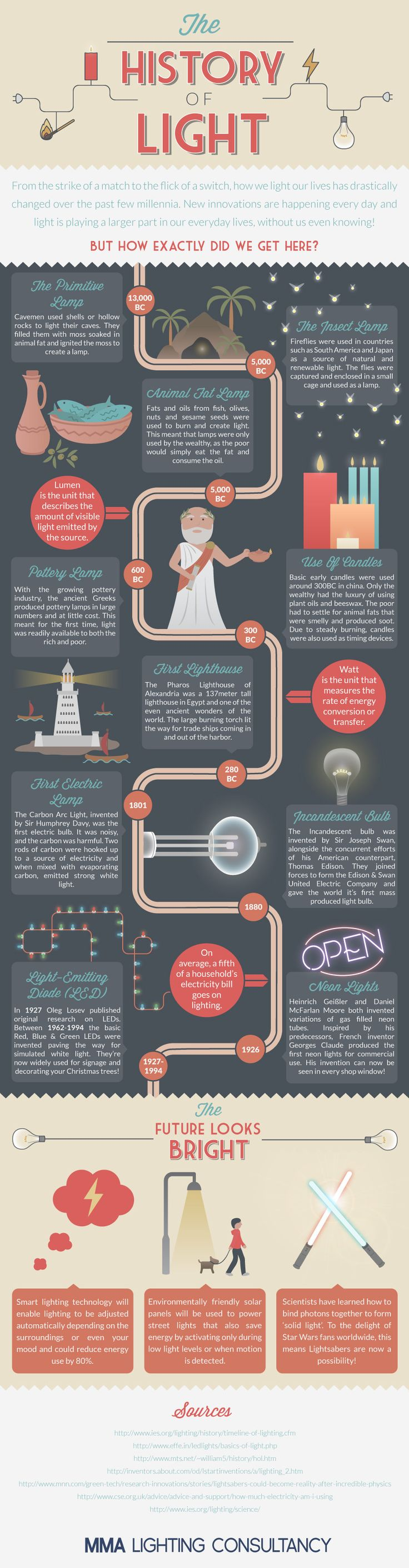 The #History Of #Light #infographic