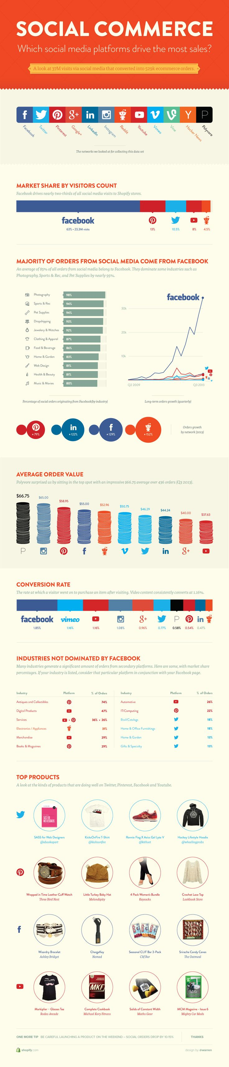 Social Commerce: Which Social Media Platforms Drive The Most Sales? | Shopify [Infographic]