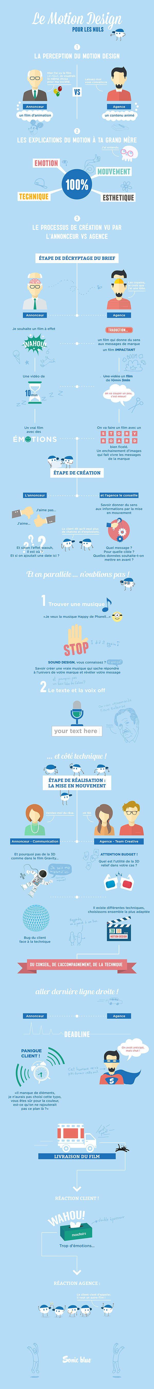 Infographie : Le motion design pour les nuls