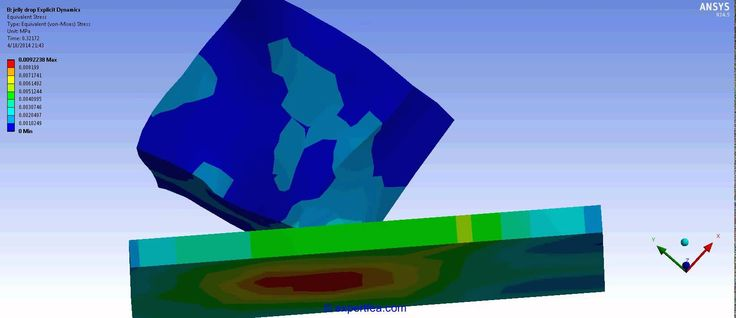 ANSYS Workbench Explicit Dynamics FEA of a jelly cube drop test