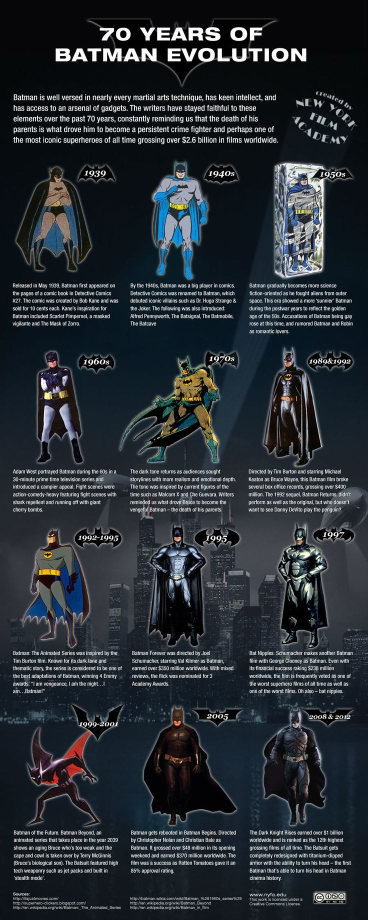 Batman Over Time: The Superhero's Evolution From 1939 to 2012 #infographic