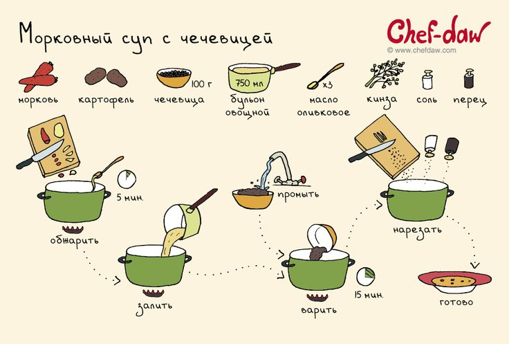 Морковный суп с чечевицей - chefdaw