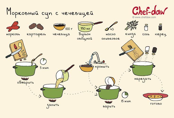 chefdaw - Морковный суп с чечевицей