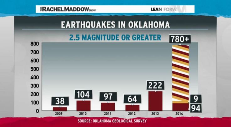 2011 study, journal Geology, found liquid injection triggered sequence of earthquakes in Oklahoma, including largest quake ever recorded in the state, which injured 2 people and destroyed 14 homes. StateImpact reports Oklahoma home to > 4,400 disposal wells.