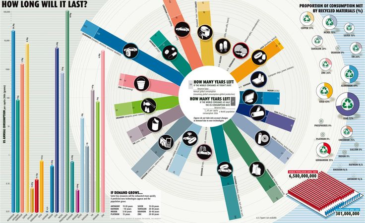 How Long Will It Last? This environmental infographic shows consumption levels of various materials and relative timelines until we run out of them.