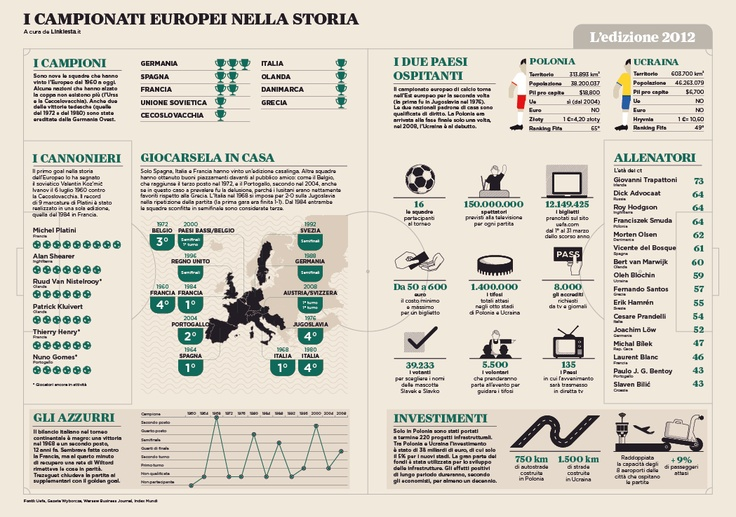 I CAMPIONATI EUROPEI NELLA STORIA  Rolling Stone Magazine 104  Giugno 2012