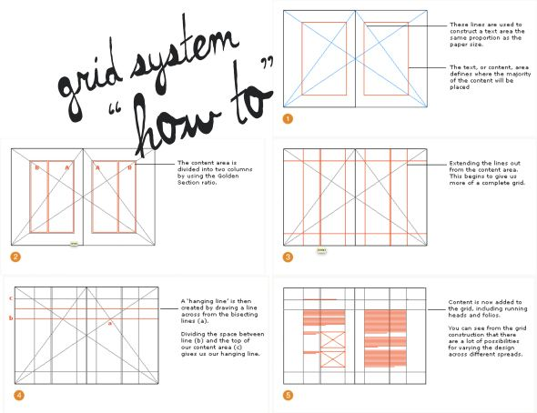 grid system how to