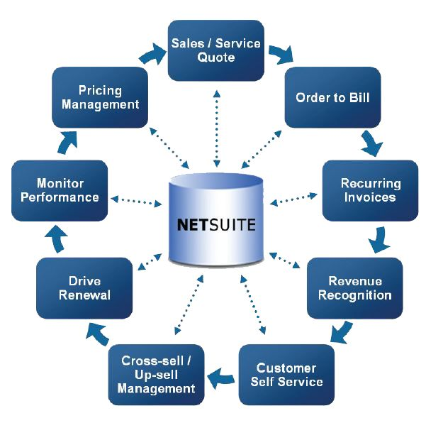 Best Netsuite Erp Software Images On   Software