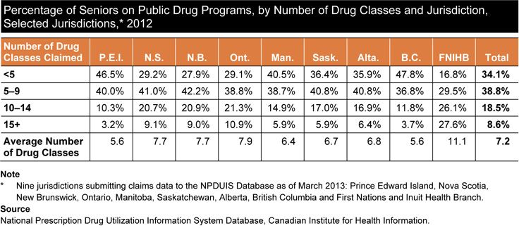 Percentage of Seniors on Public Drug Programs, by Number of Drug Classes and  Jurisdiction, Selected Jurisdictions, 2012. For more information read CIHI's report, Drug Use Among Seniors on Public Drug Programs in Canada, 2012.
