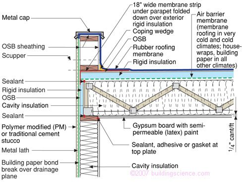 Figure_12: Unvented flat roof assembly—rigid insulation