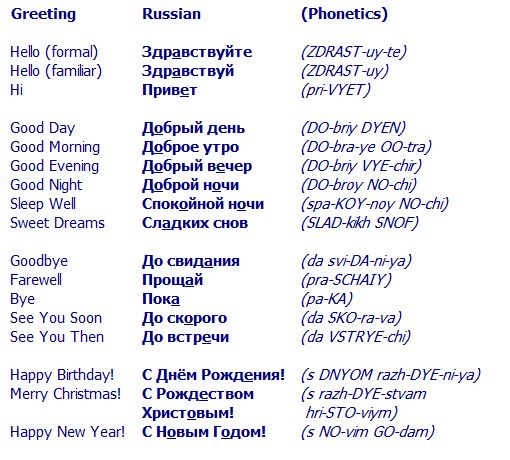 Hello in Russian and other Russian Greetings