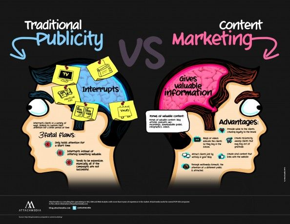 Traditional Publicity VS Content Marketing Infographic