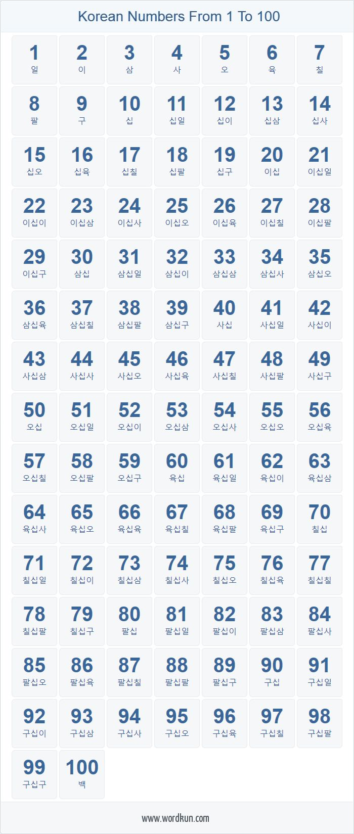how to write numbers in an essay korea