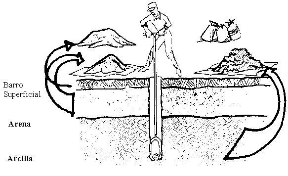 Tierra, suelo, laterita