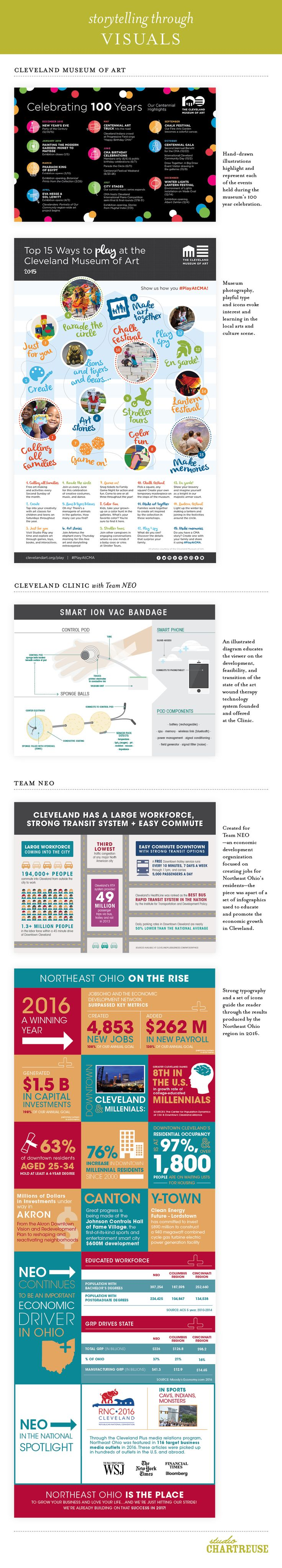 Storytelling through visuals: see how infographics can be used to tell your brand story through examples with the Cleveland Museum of Art, the Cleveland Clinic, and more! By studio Chartreuse