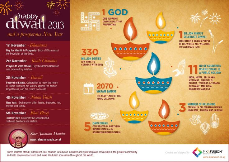 Diwali 2013 Infographic