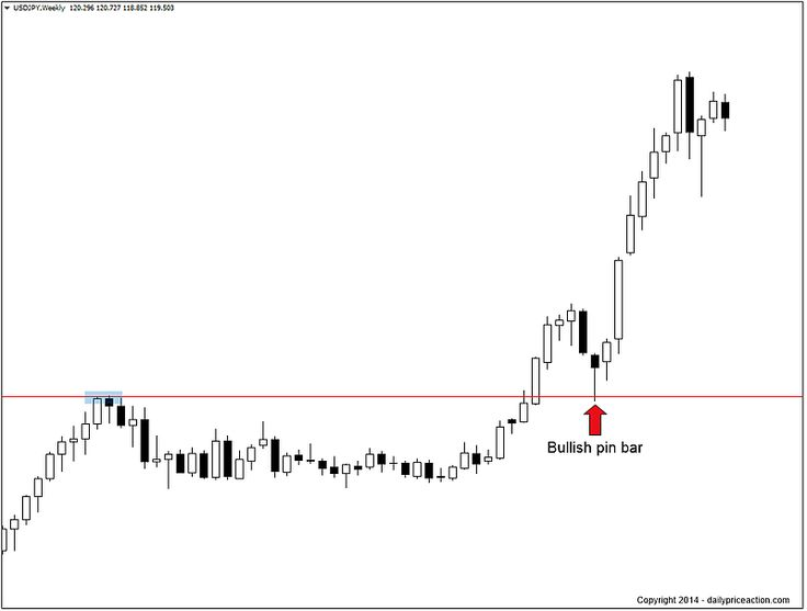 Forex trading using weekly charts