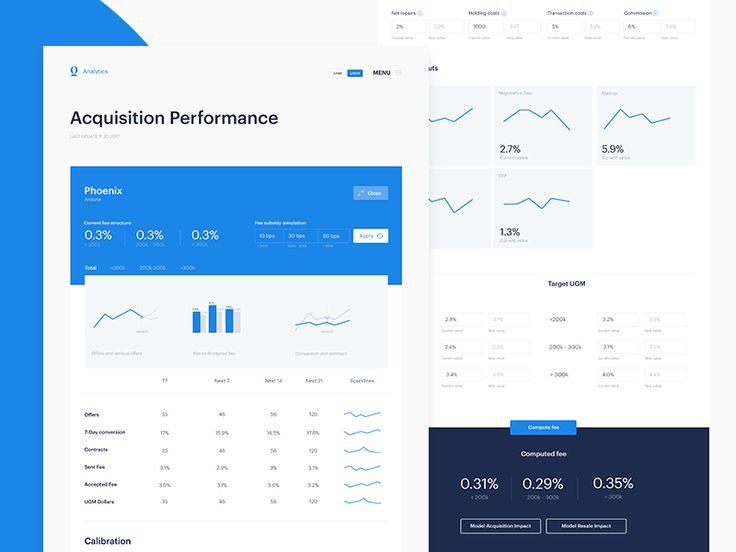 Analytics performance dashboard