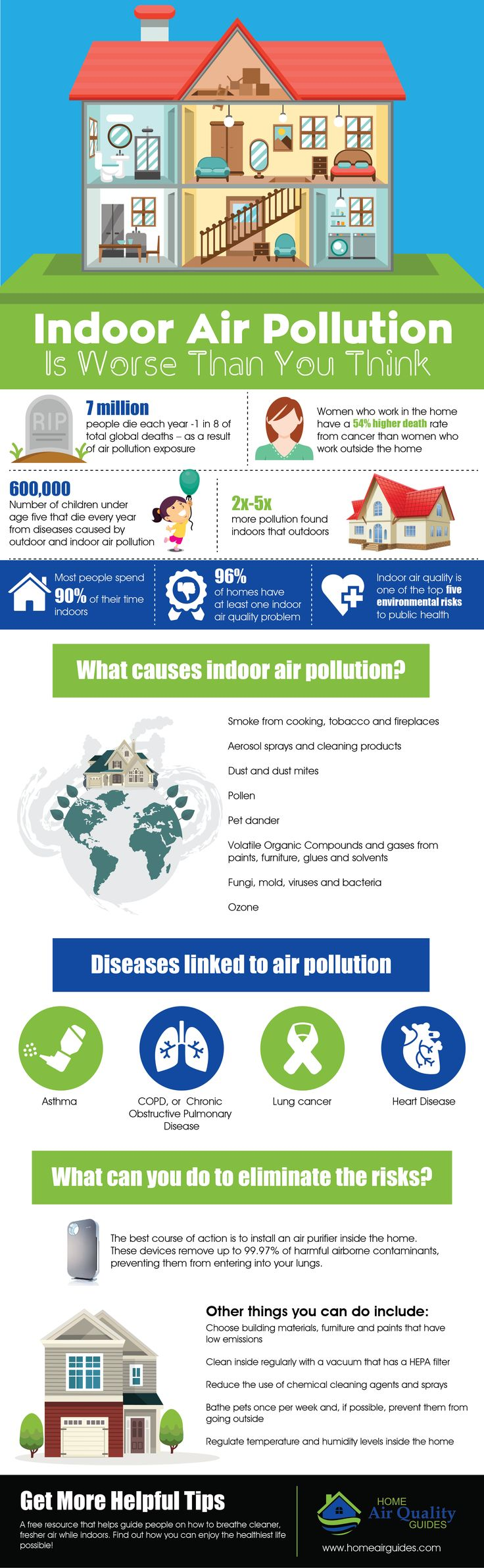 the best air pollution ideas air filter for indoor air pollution is worse than you think homeairguides com