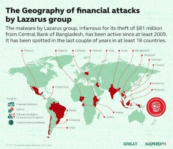 Le groupe de hackers « Lazarus » présumé responsable du vol de 81 millions de dollars (Journaldugeek)