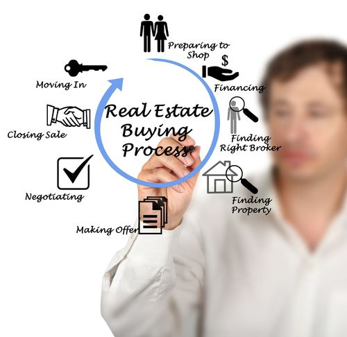 Don't be deceived into thinking that the home buying process is quick. http://goo.gl/Ktpcr4