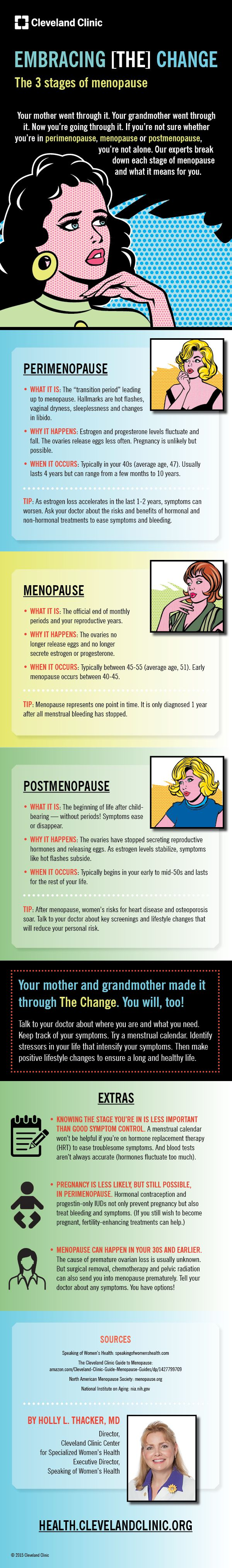 3 stages of #menopause and how affect you. #infographic #women