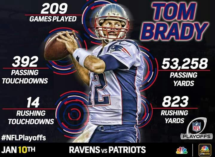 Brady stats