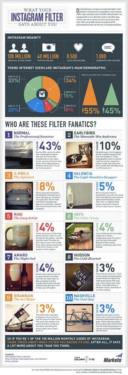 Infografía: Los filtros de Instagram revelan tu personalidad http://www.vuelodigital.com/2013/04/10/infografia-los-filtros-de-instagram-revelan-tu-personalidad/#
