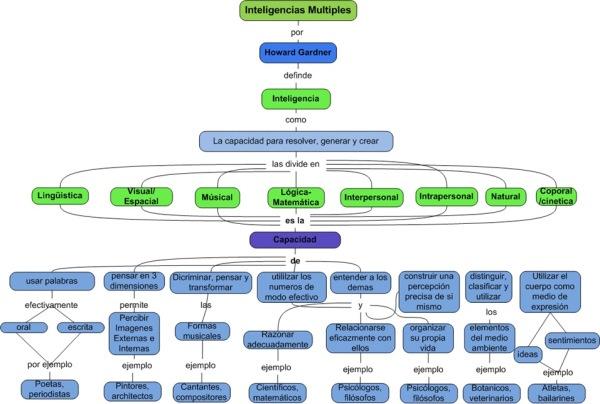 #Mapaconceptual de las Inteligencias Multiples de #Howard Gardner. #Educacion