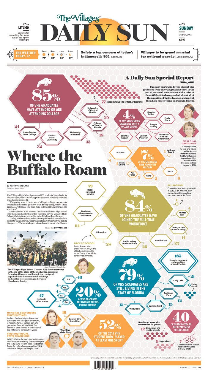 A neat page for a neat project: Tracking every graduate from one high school for 15 years. | The Villages Daily Sun for May 24, 2015, via Today's Front Pages | Newseum #newspapers #newsdesign
