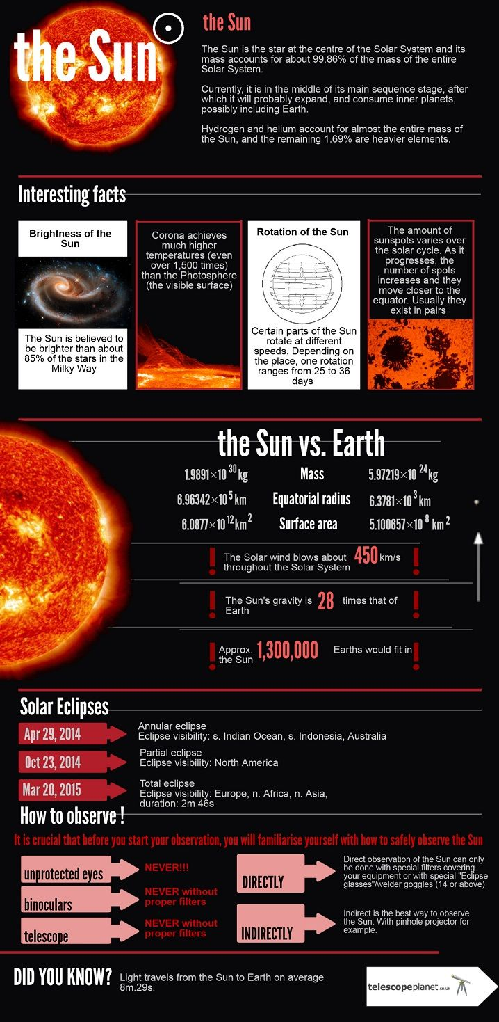 Infographics - the Sun (Solar System): includes general description and observation tips #telescopeplanet #infographics